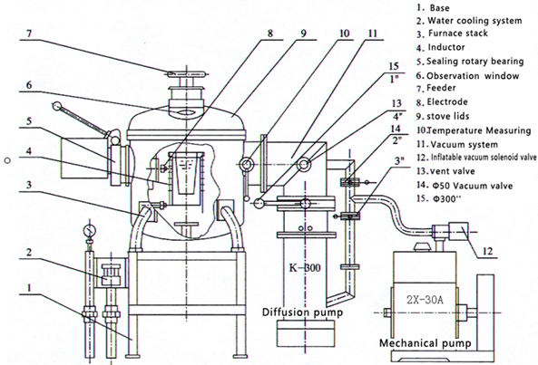 Vacuum Induction Melting Furnace -2